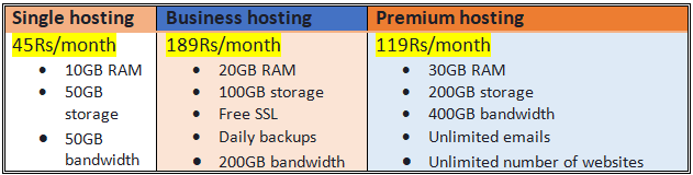 Web Hosting Packages of Hostinger