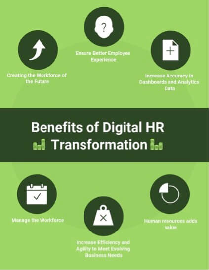 Benefits of Digital HR Transformation